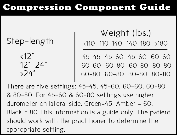 Step Smart Brace compression info