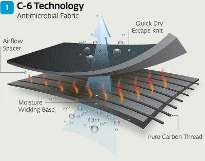 Donjoy Clima-Flex OA c6 Fabric Technology