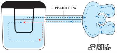 Donjoy Iceman flow